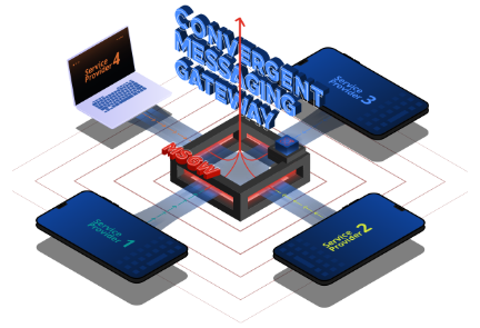 Convergent Messaging Gateway
